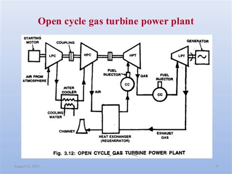 schematic diagram of gas turbine power plant gas power plant schematic diagram wiring diagram