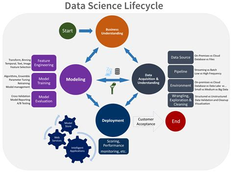 data science on the cloud platform implementing end to end real time data pipelines from ingest to machine learning books what is the team data science process microsoft docs