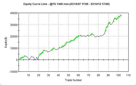 swing trading futures analisi delle performance storiche sul mini oro yg parte 1