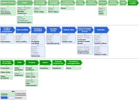 crm sales process flowchart process flow diagram process flow element
