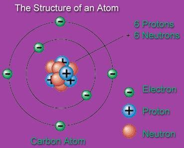 Describe Protons Describe The Structure Of An Atom Gohomeworkhelp