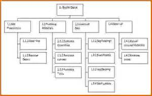 wbs diagram template wbs diagram template wbs wiring diagram free