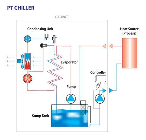 chiller process flow diagram coolant chillers msc filtration technologies