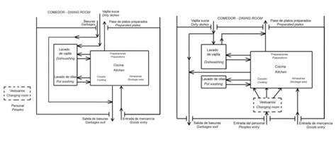 que es layout en gastronomia la organizaci 243 n de la cocina en un restaurante