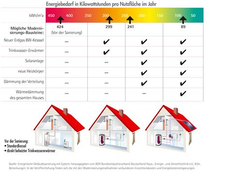 energiebedarf berechnen haus grafik asue