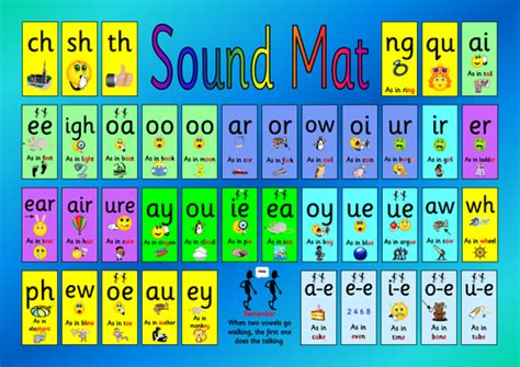 Phoneme Mats by Phase 5 Help Mat With Spelling Patterns By Hcjohnson