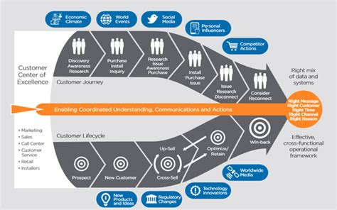 your customers customer experience management in telecommunications books communications