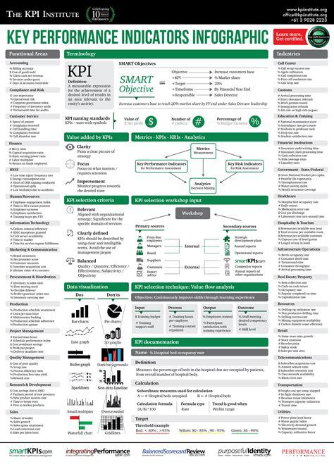 key performance indicator report template key performance indicators infographic the kpi institute