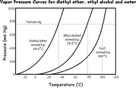 vapor pressure diagram vapor pressure diagram