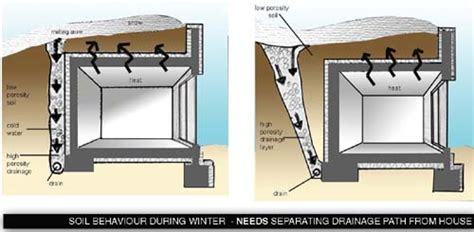 earth sheltered housing design drainage in earth sheltered house passive systems earth sheltering hideaways
