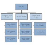 Floor Plan Of Factory organizational chart examples