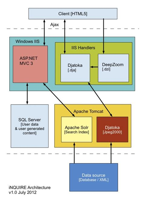 block diagram of client server architecture technical inquire