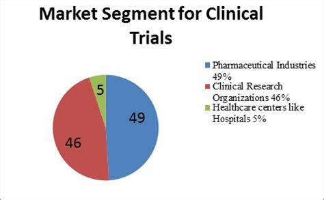 Clinical Research Pharmacist by Clinical Trials Conferences Events Meetings Usa