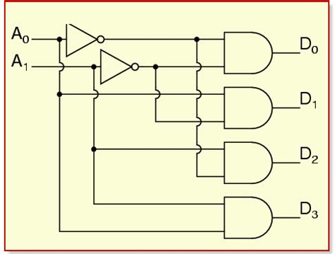 4 to 2 encoder logic diagram types of encoders and decoders with tables
