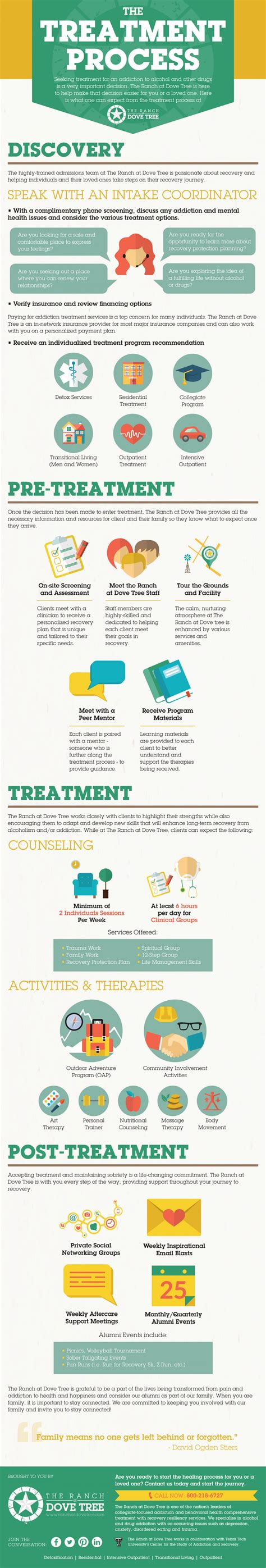 Addiction Detox Process by The Addiction Treatment Process Visual Ly
