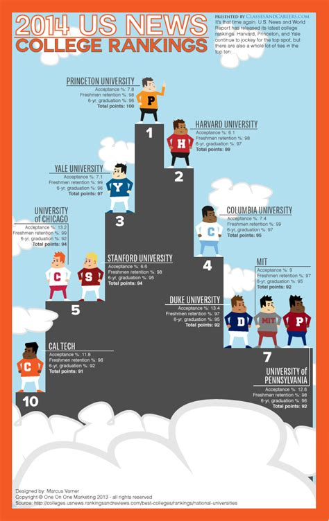Us News And World Report College Rankings 2014 Mba by U S News College Rankings 2013 Images