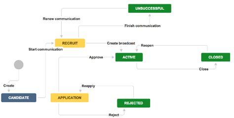 jira custom workflow jira api create issue with custom workflow status