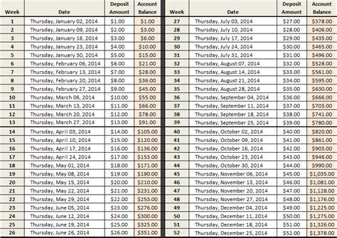 52 Week Savings Challenge Spreadsheet by 52 Week Money Challenge Excel Spreadsheet Calendar