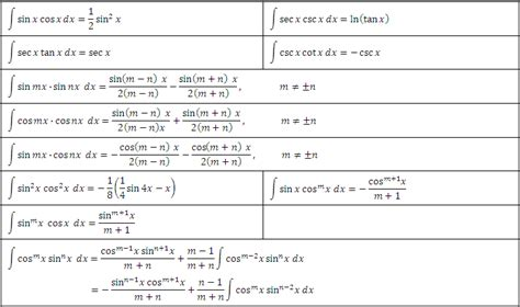 Trig Integral Table by Derivations Integrals