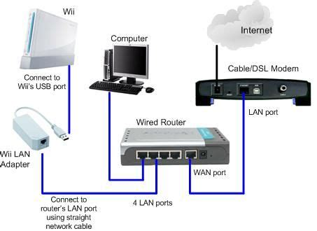 a wired home network okay wireless is great and