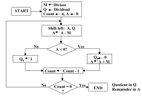 diagram exles division organization of computer systems computer arithmetic