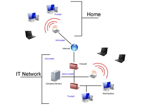 network security the line of defense wi fi