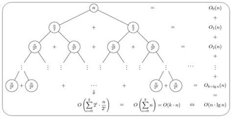 merge sort recursion tree tikz