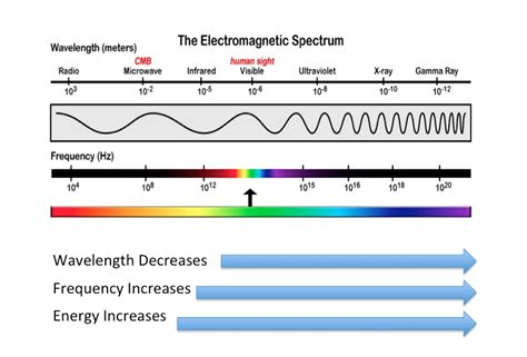 what is the order of colors with increasing temperature igcse physics 3 11 identify the order of the