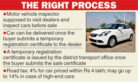 tax and license on new car registration racket stumps car buyers