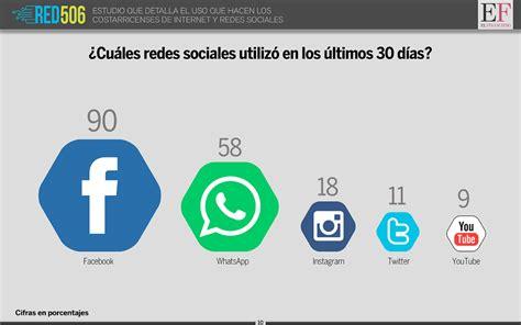 imagenes de las redes sociales mas populares as 237 usan internet y redes sociales en costa rica al 2016