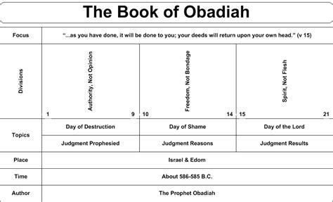 swartzentrover com book chart obadiah