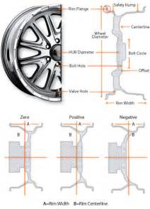Truck Wheels Dimensions Wheel Offset And Wheel Backspacing