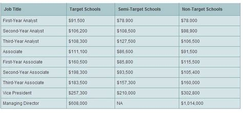 Investment Banking Mba Target Schools by Term You Ll Make More In Banking If You Didn T Go To