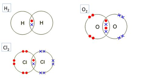 covalent bond diagram dot and cross diagrams for simple covalent molecules i