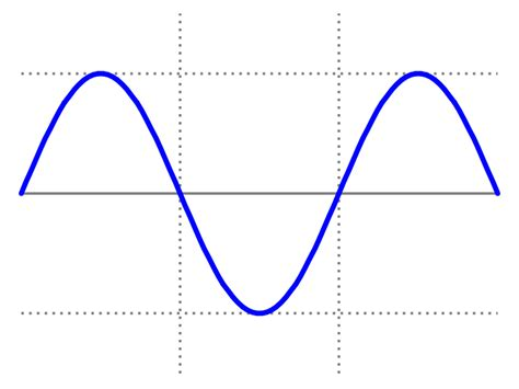 Kaufman and i did our geometer s sketchpad lesson on sine wave tracer