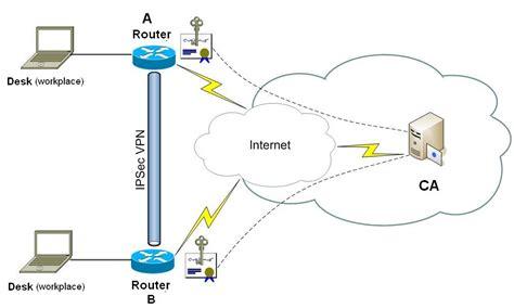 vpn tunnel visio netsec memo cisco ikev1 site to site ipsec configuration