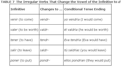 pattern definition in spanish the conditional tense