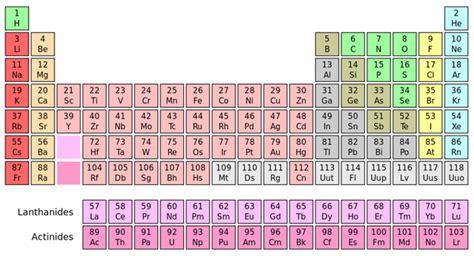 chimica tavola periodica degli elementi la tavola periodica degli elementi dipartimento di