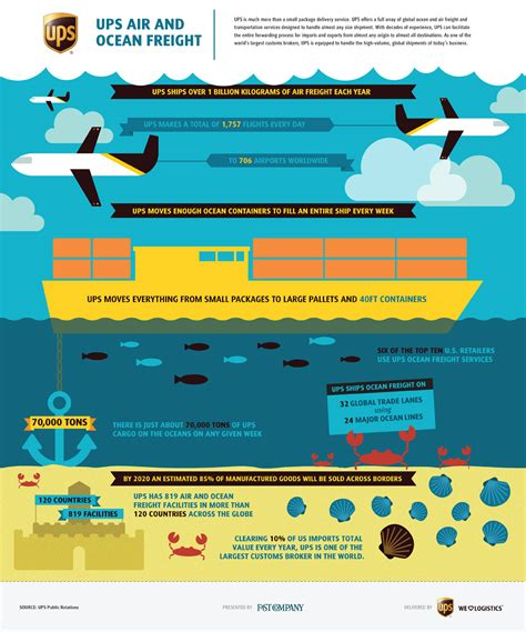 ups air  ocean freight fast company business