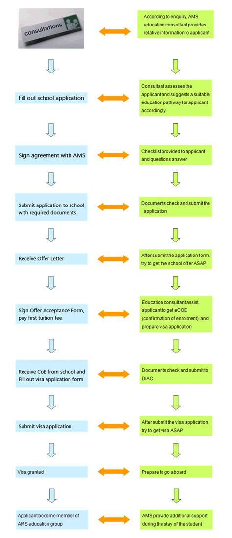 und application process application process ams