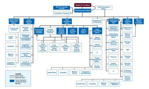 weight management kaiser kaiser permanente organizational chart chart g c co