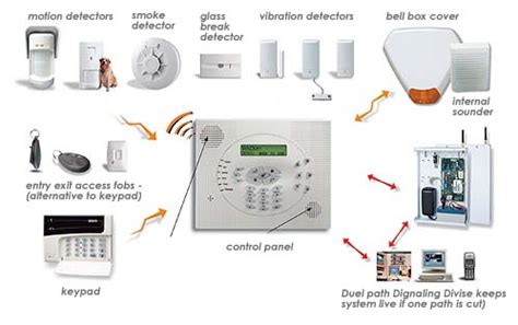 home commercial burglar intruder alarm cctv access