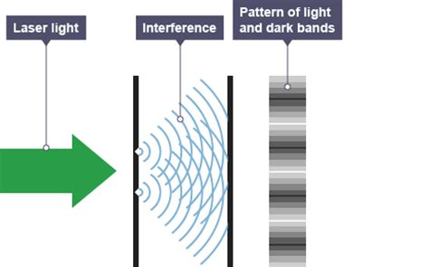 interference pattern of white light bbc gcse bitesize science nature of waves revision