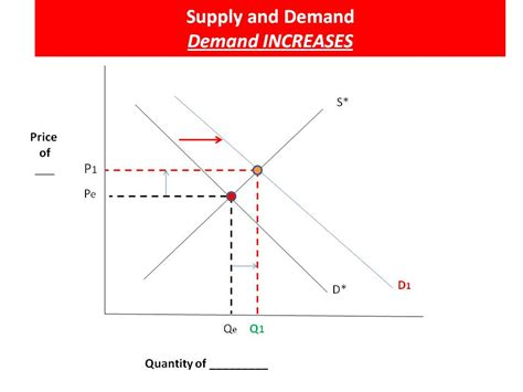 Supply And Demand by Haywardecon Just A High School Economics