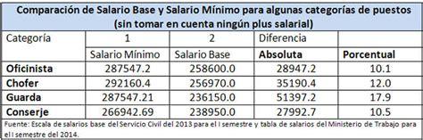 salario 2016 base costa rica decreto aumento salario empleados publicos 2015 autos post