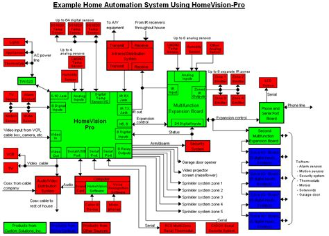 wiring diagram for home automation circuit and