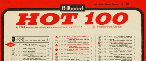 week  years   hottest hit   usa