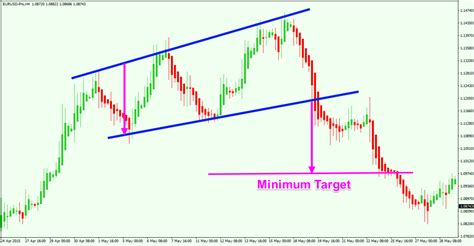 triangle pattern target ultimate guide to trading with heikin ashi candles forex