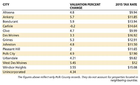 Polk County Records Property Polk County Property Values Show Recession Rebound