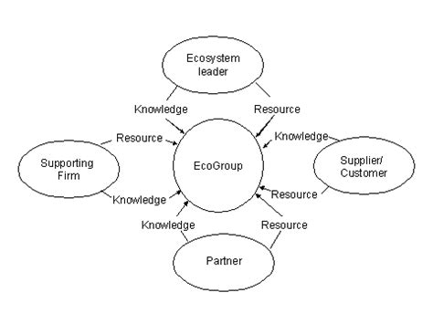 Highly Structures Modelingcomputation And Experimentation journal of knowledge management practice